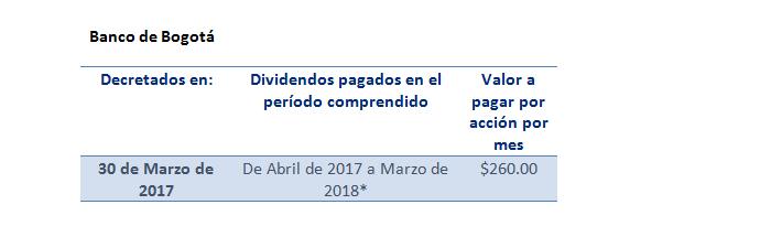 dividendos-banco-de-bogota
