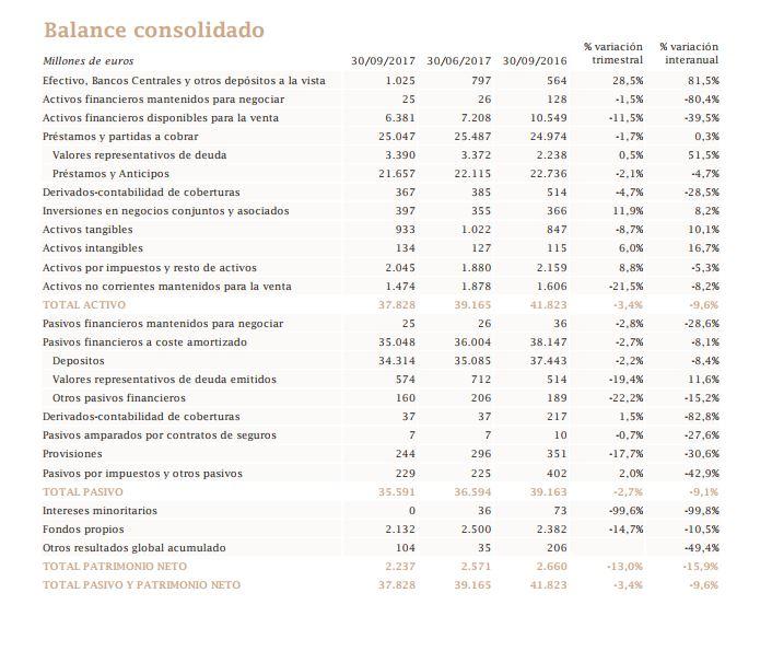 balance_liberbank