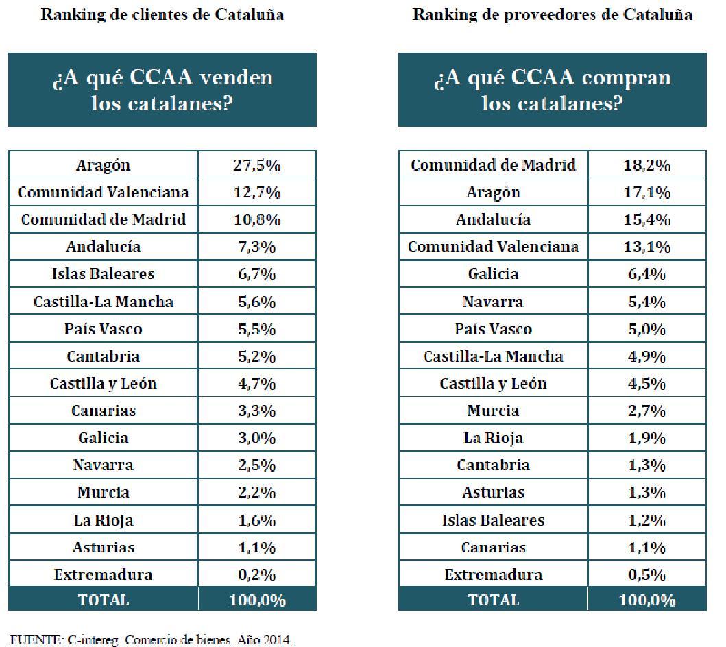 balance comercial Cataluña