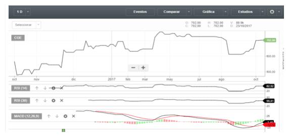 Análisis gráfico de la cotización bursátil