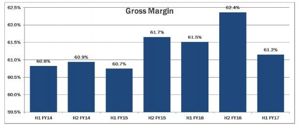 Gross Margin Argos Capital