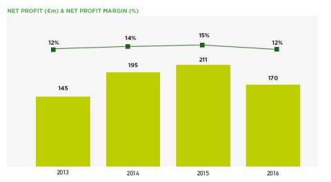 Net Profit Argos Capital