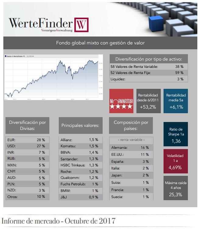 WerteFinder Informe Octubre