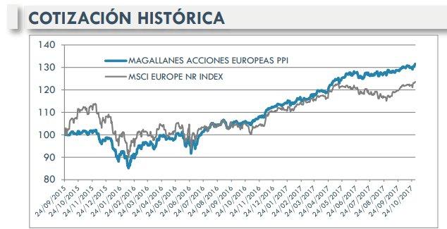 Magallanes PP
