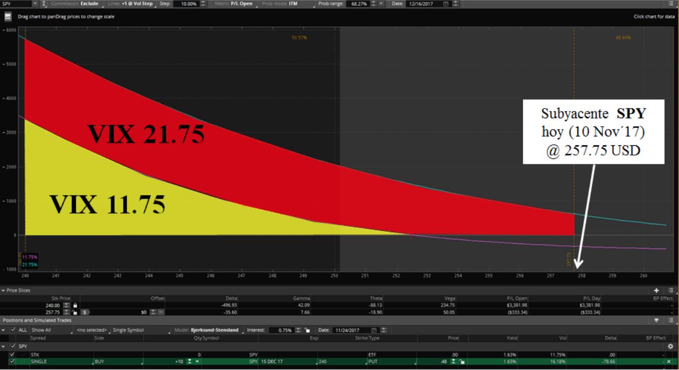 trading opciones con volatilidad