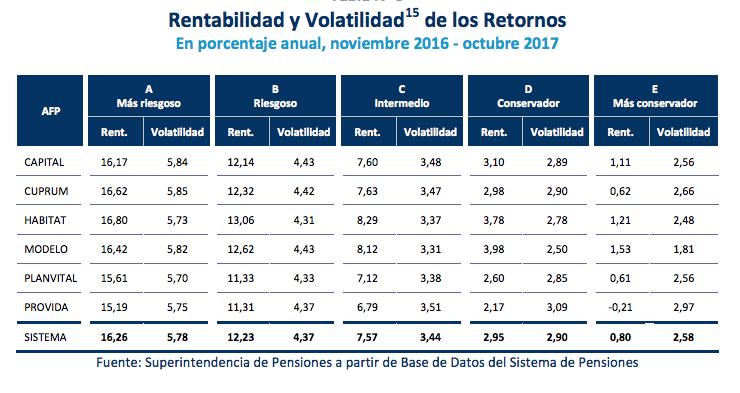 ¿Cómo elegir un fondo de pensiones? Rentabilidad