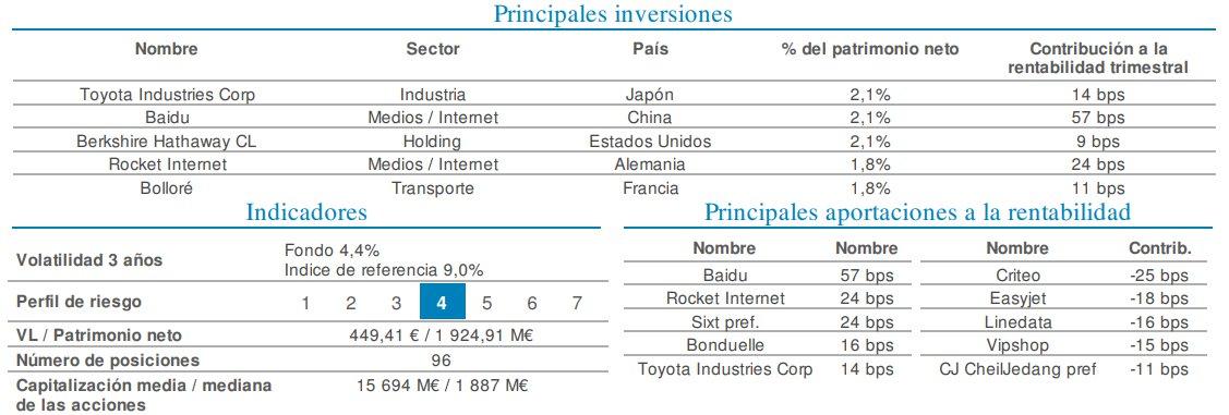 Principales inversiones Sextant Grand Large