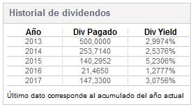 Acciones CAP: dividendos