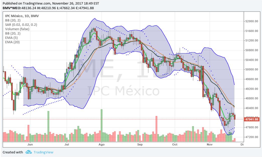 Gráfico IPC México 1 día