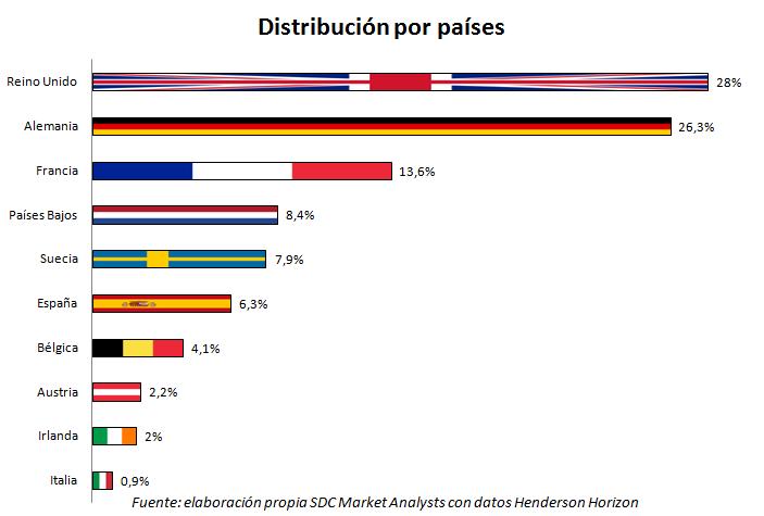 Distribución por países