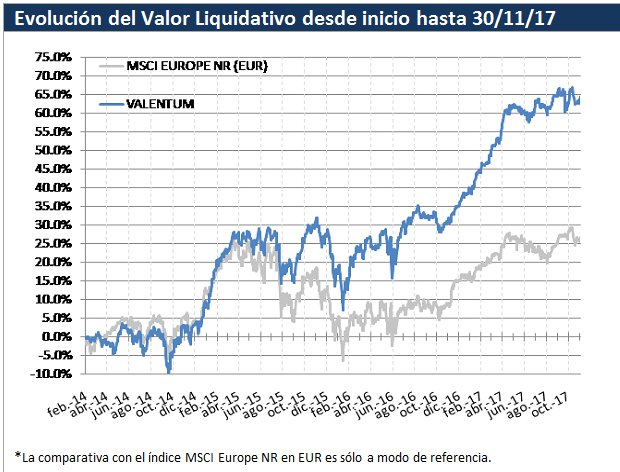 Evolución Valor Liquidativo Valentum