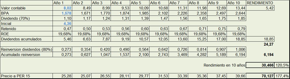 La inversión en empresas familiares - Rankia