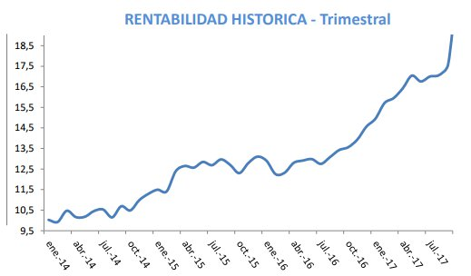 rentabilidad true value