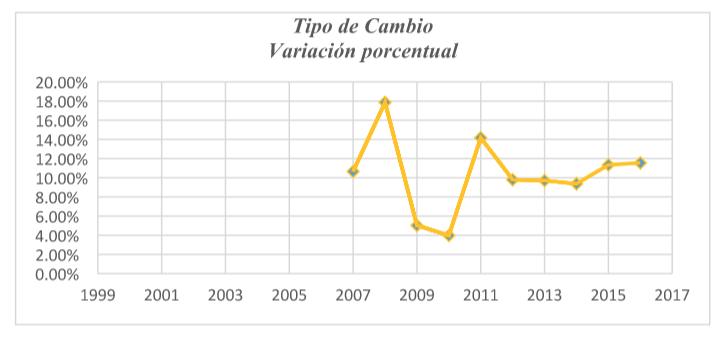 Inflación Guatemala