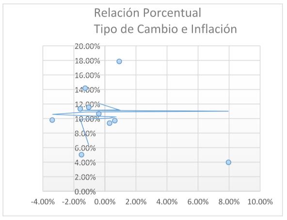 Relación tipo de cambio e inflación