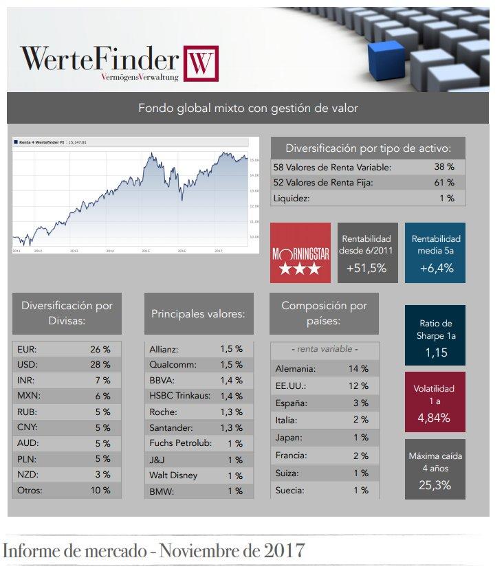 Wertefinder informe noviembre