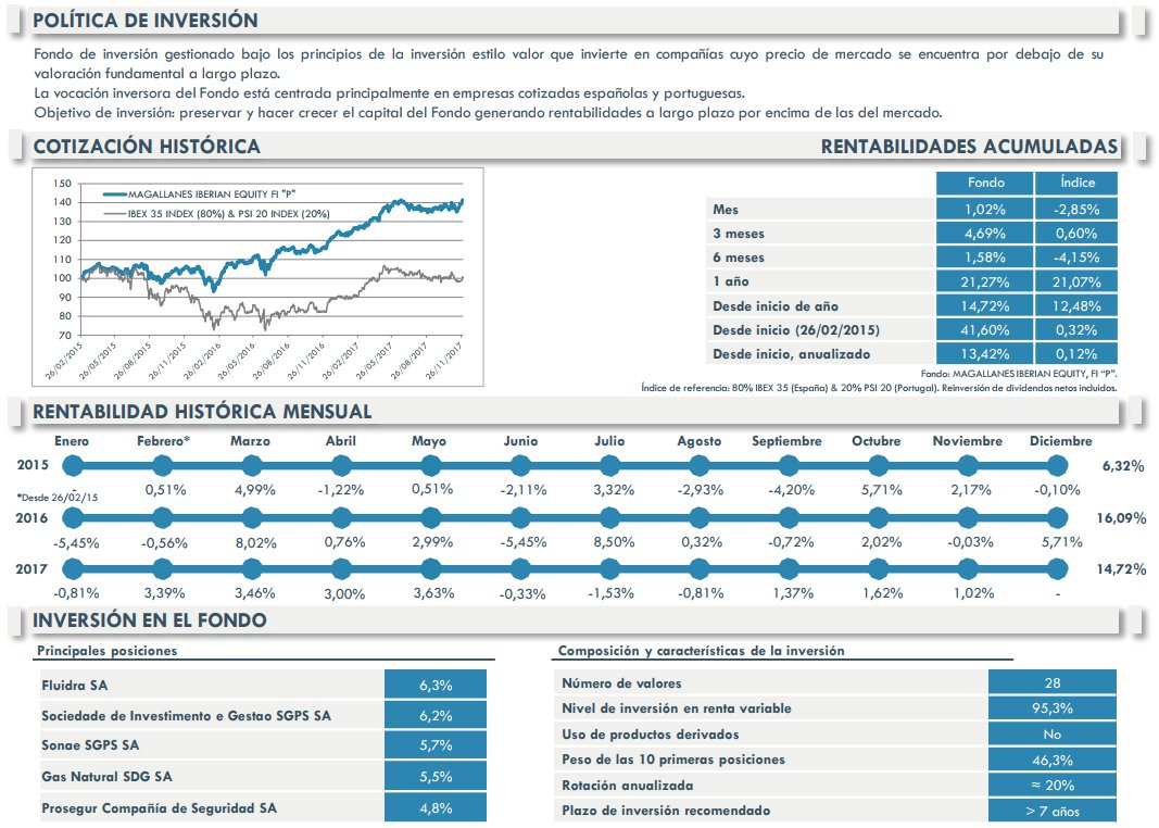 Magallanes Iberian equity