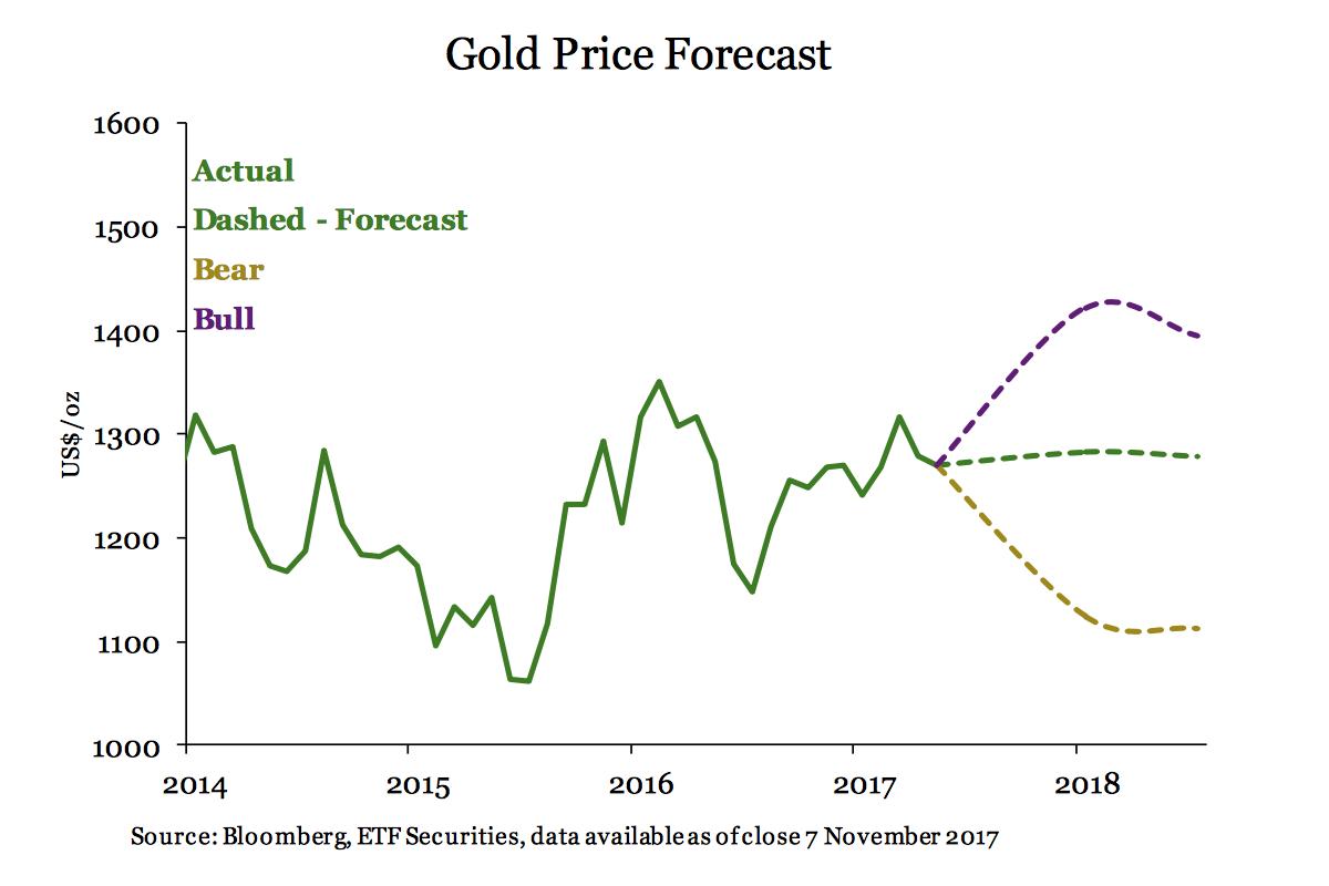 precio oro 2018