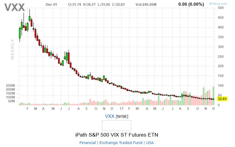Grafico del VXX