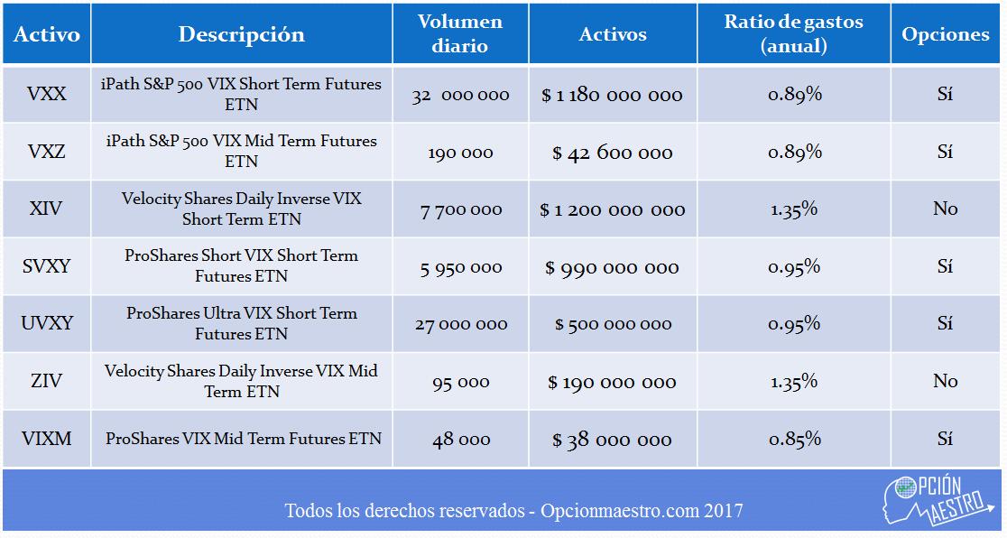 Futuros sobre volatilidad