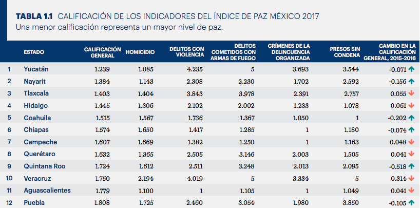 Tabla Índice Paz - Ciudades México