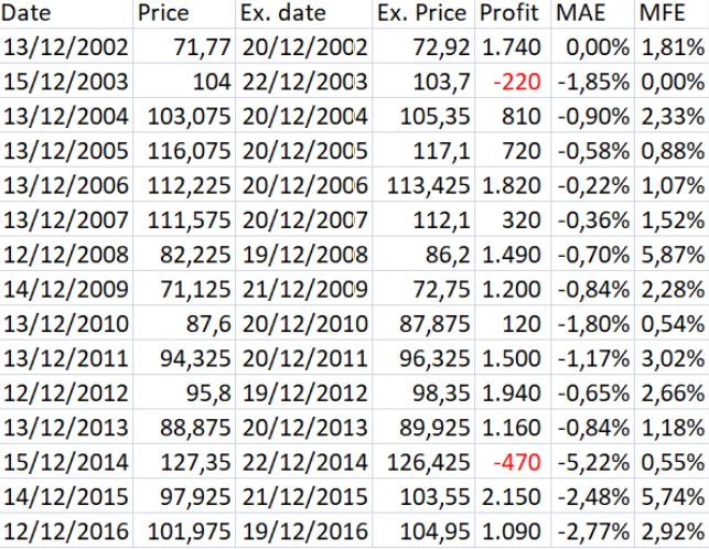 Estrategia de trading 14 de diciembre