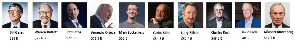 Hombres más ricos de Colombia 2018