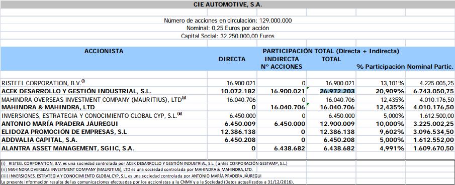 estructura accionarial CIE Automotive