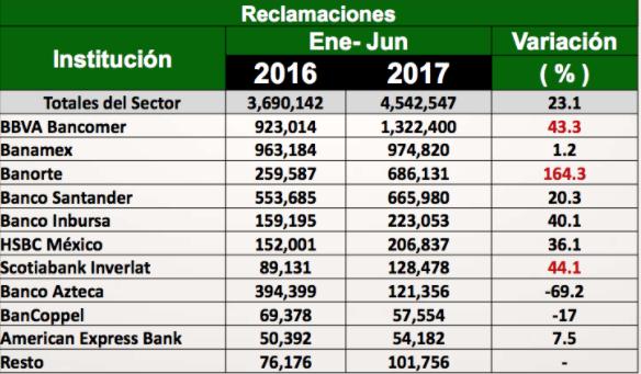 Mejores bancos México: reclamaciones