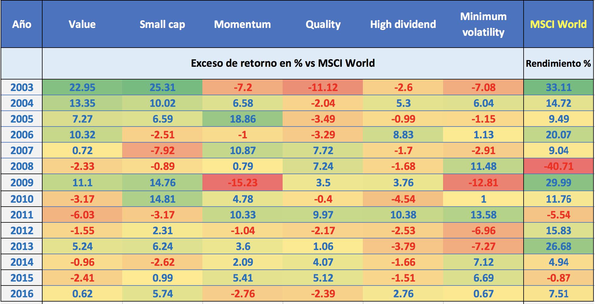 Exceso de retorno de los índices factoriales respecto al índice MSCI World