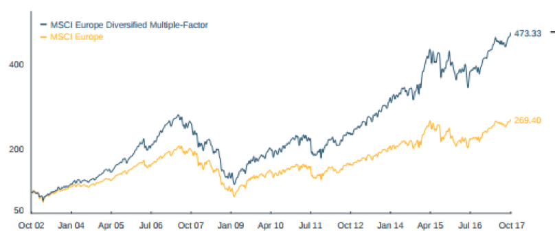 Indice MSCI Europe Diversified Multiple-Factorial vs MSCI Europe