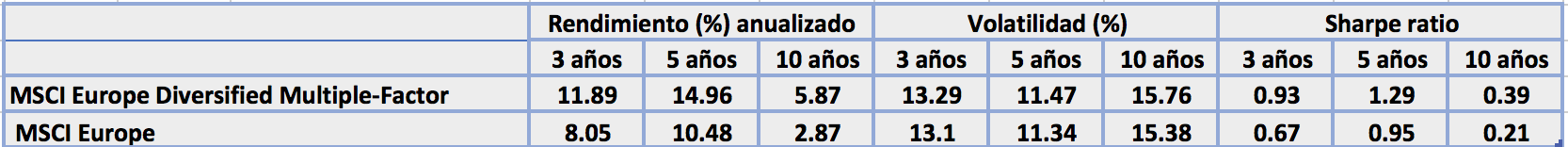 Fuente MSCI rendimiento anualizado MSCI Europe vs MSCI Diversified Multifactor