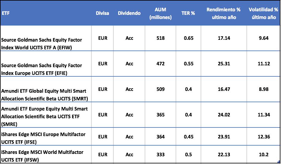 los mayores  ETFs multifactoriales, en  activos, negociados en Europa