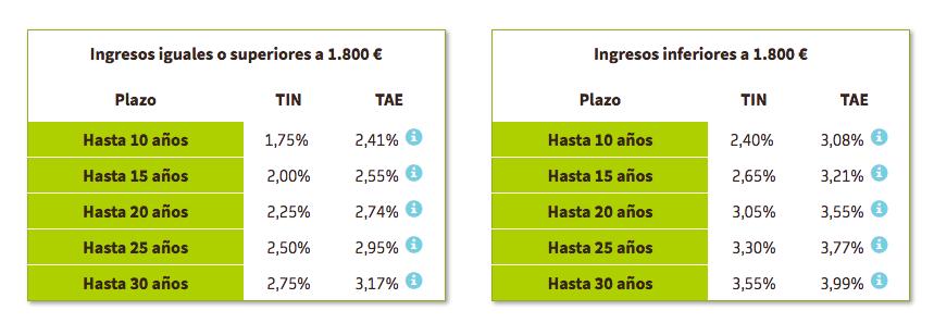 Hipoteca Fija Bankia