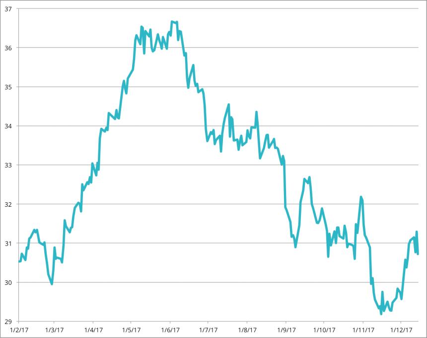 Evolución del precio de cotización de las acciones de Inditex Ventas Online