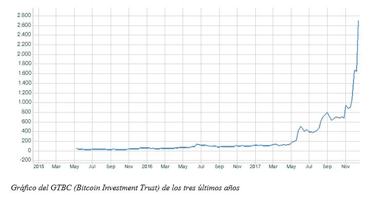 Grafico semanal renta4