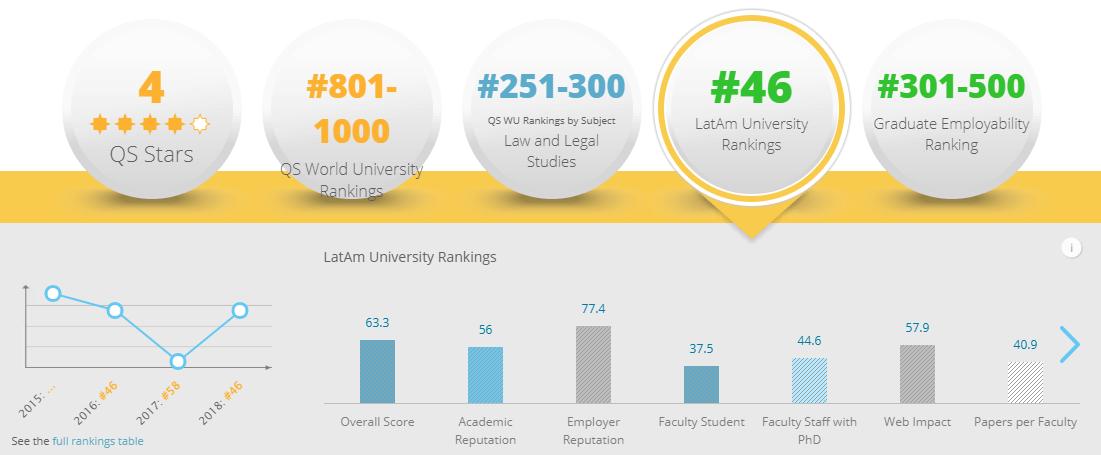 Mejores universidades de Colombia 2018: Universidad del Rosario