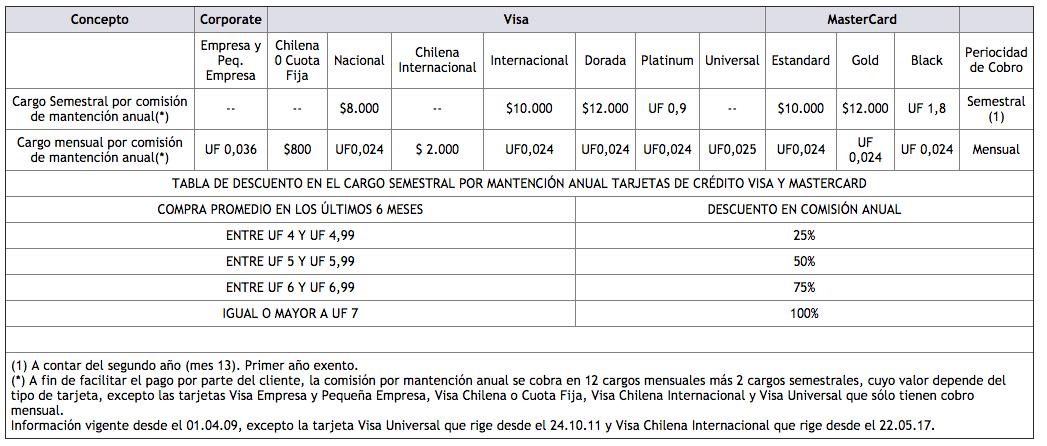 Tarjeta de crédito Visa Chilena de BancoEstado