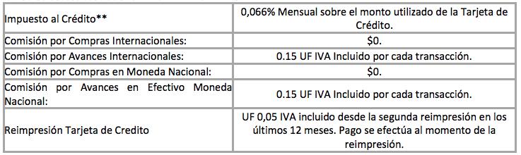 comisiones que ofrecen las tarjetas de crédito Visa de Falabella