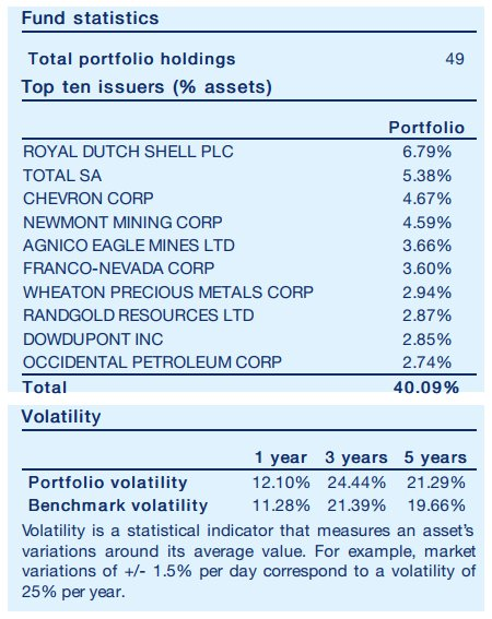 Amundi Funds Equity Global Resources Info