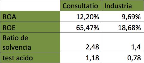 Ratios consultatio