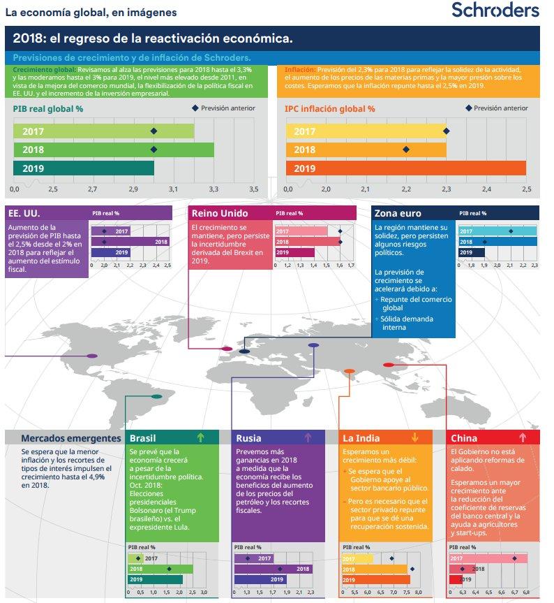 Schroder Infografia Diciembre