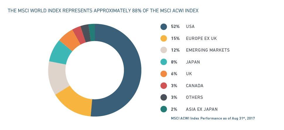 MSCI World