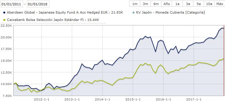 Caixa fondos de inversion