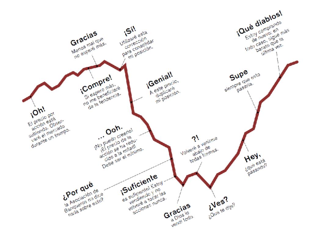 Inversor emocional