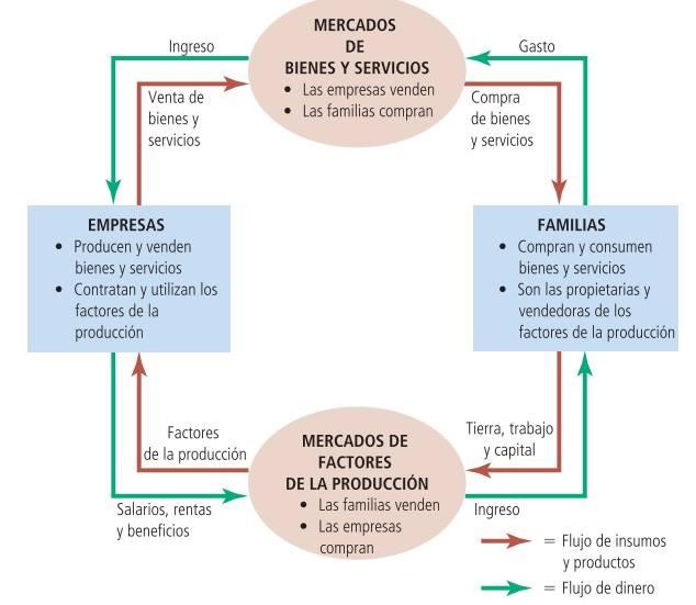 FLUJO DE CIRCULAR DE LA ECONOMIA
