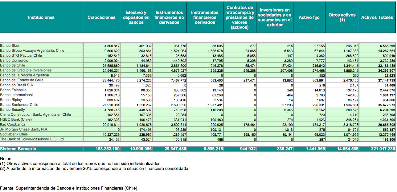 Mejores bancos Chile: 2018