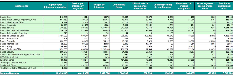 Mejores bancos Chile: Resultados