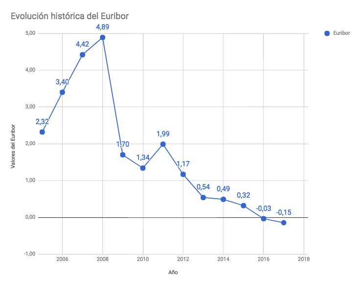 Evolución Euribor