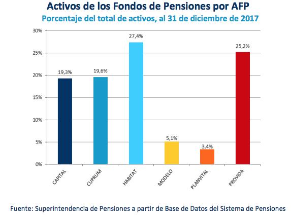 AFP 2018: participación y afiliados